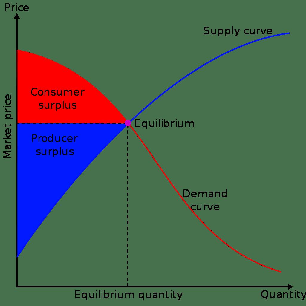 producentöverskott och konsumentöverskott